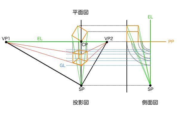 点 図法 2 透視 二点透視図法とは