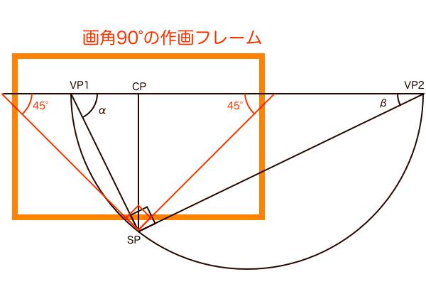 パース理論の完全形態透視図法解剖図